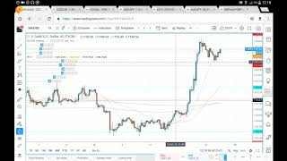 XAUUSD (GOLD) 12 10 18 October 12th (commentary, not advice)