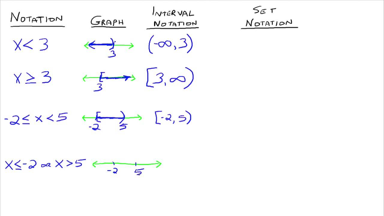 Interval and Set Notation YouTube – Interval Notation Worksheet