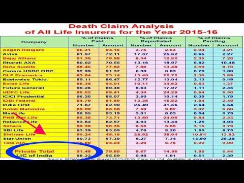 DEATH CLAIM RATIO - LIC VS PRIVATE INSURANCE COMPANIES
