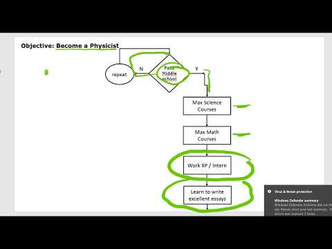 Flowchart your career (Trimester Project)