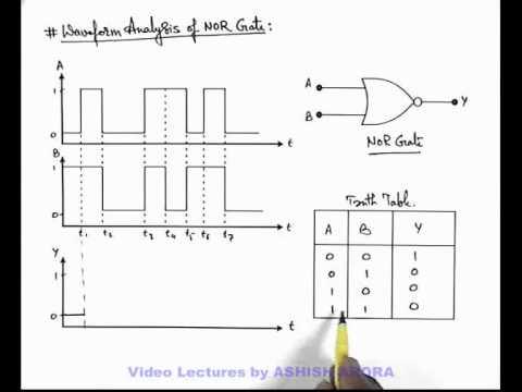16 Physics Logic Gates Waveform Analysis of NOR Gate by