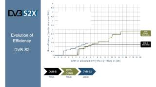 dvb s2x evolution of efficiency