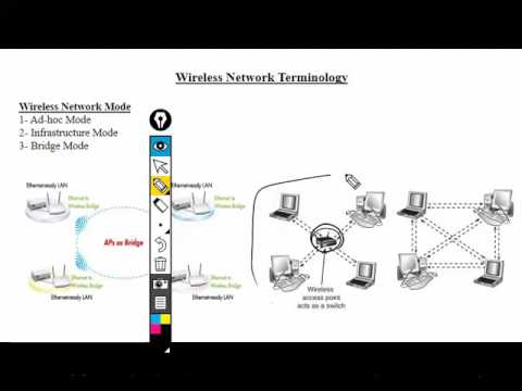 Loop Avoidance Nanda Make Wireless Access Point