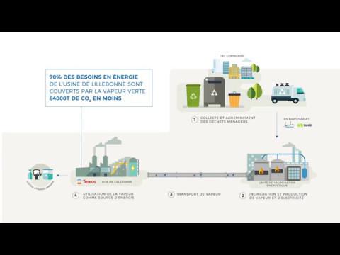 Les déchets ménagers source d'énergie durable