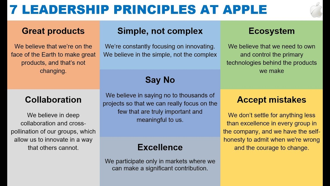 7 Core Values at Apple via Tim Cook - YouTube