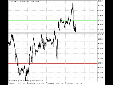 Daily Range Projections Indicator For Metatrader 5 Youtube