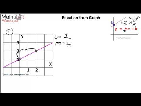 Slope intercept form  Formula , examples and practice problems