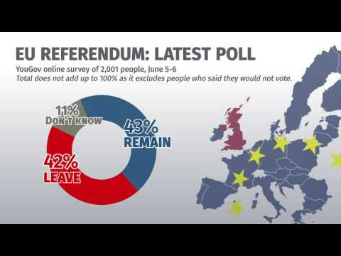 EU referendum poll of polls: June 7