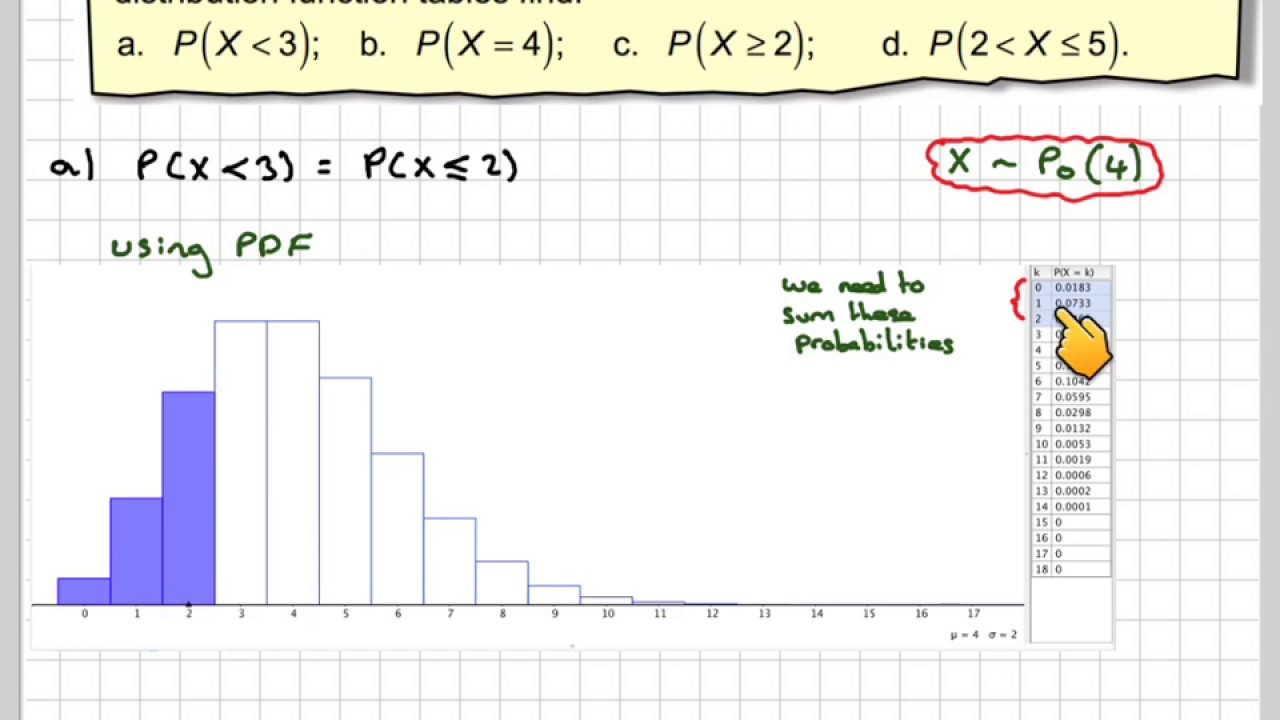 Calculating poisson probabilities using the cumulative - Cumulative poisson distribution table ...