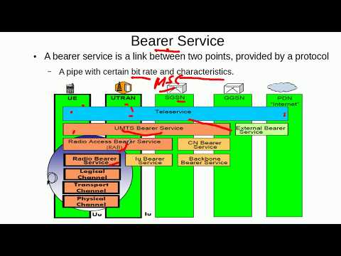 3G UMTS Fundamentals- Radio Access Bearer (RAB) And RRC