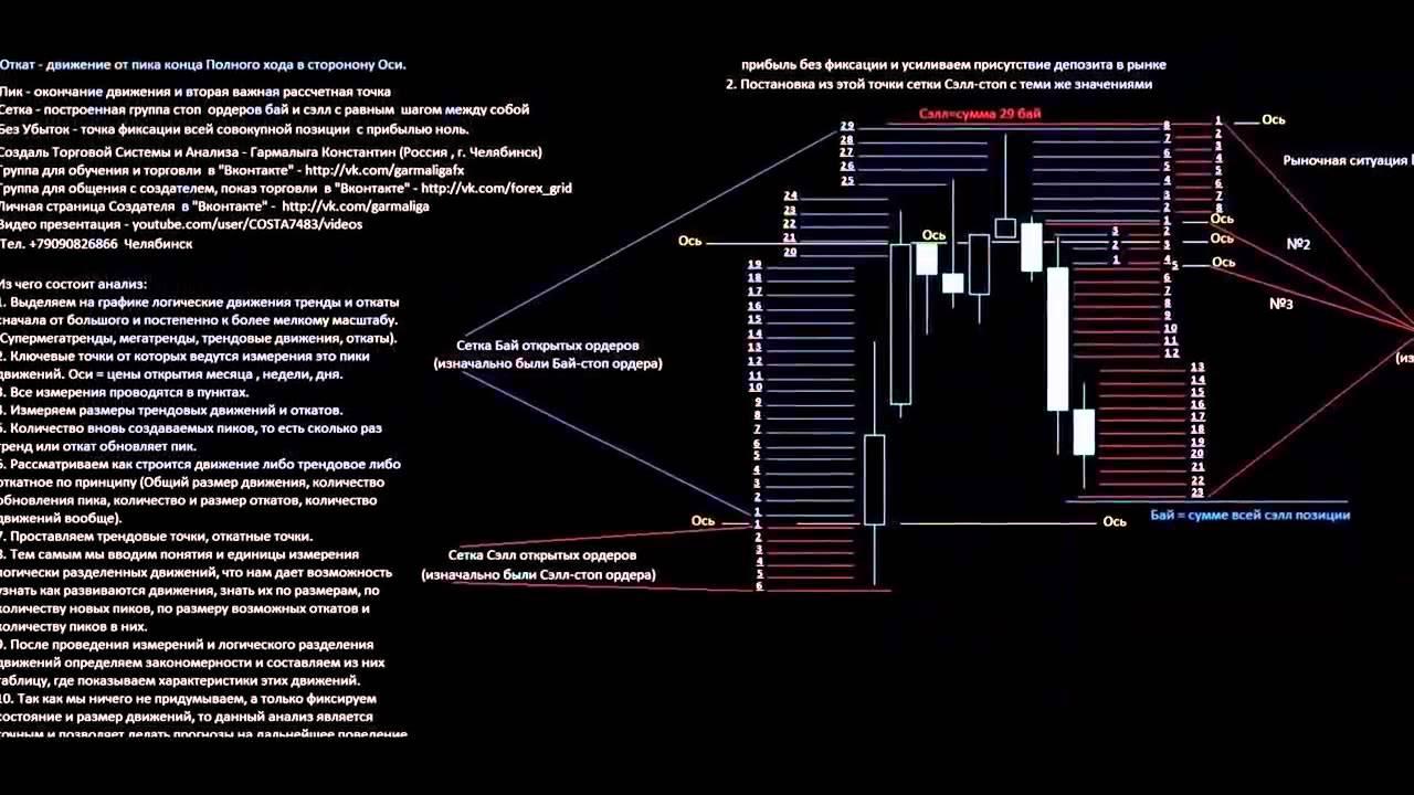 Торговля на forex курсы валют forex nauchitsa