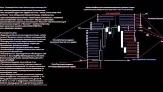 Торговля сеткой FOREX Курсы Валют