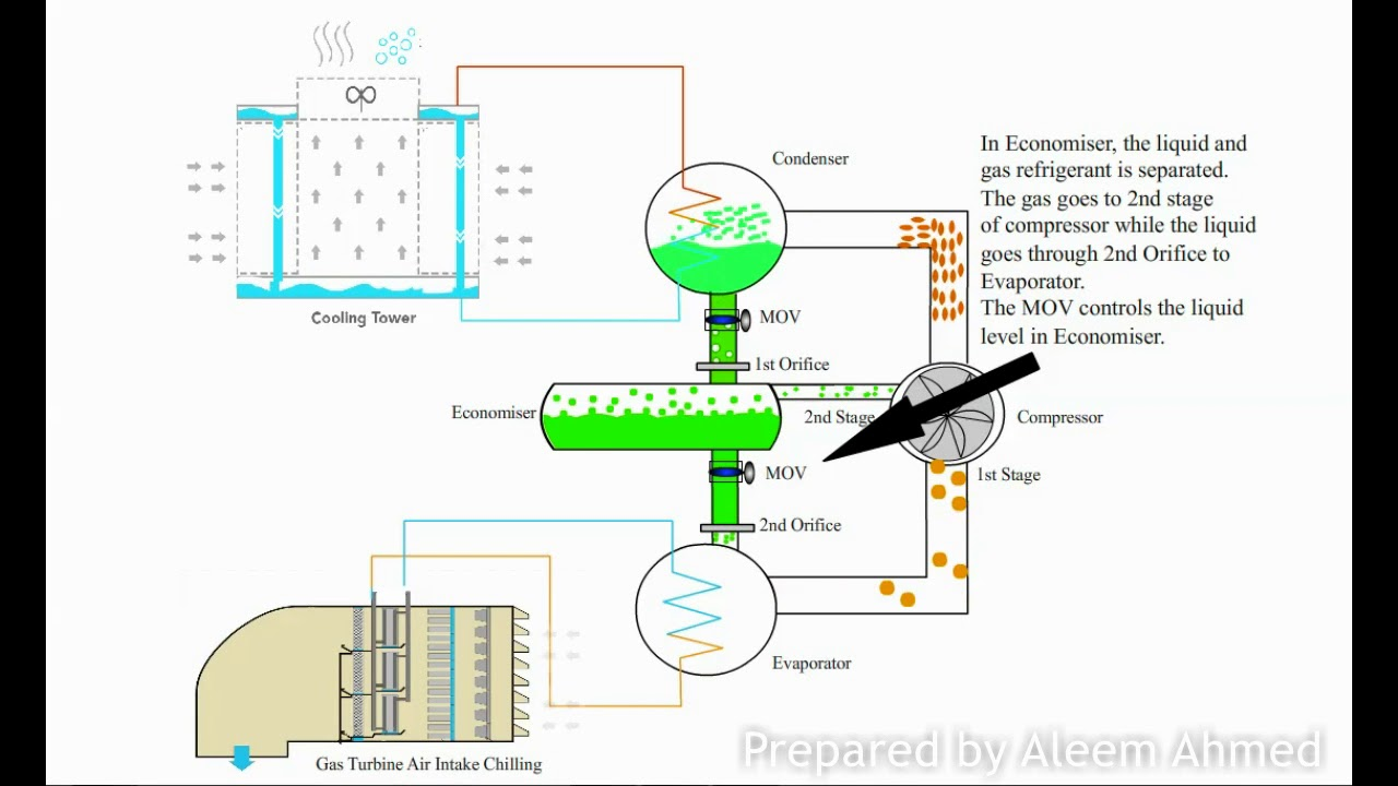hight resolution of two stage centrifugal chiller working animation