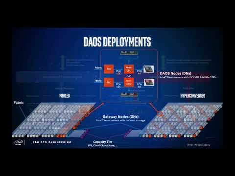 DAOS: Scale-Out Software-Defined Storage For HPC/Big Data/AI Convergence