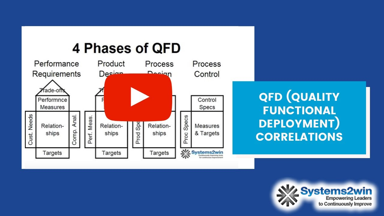 QFD House of Quality - Correlations - YouTube
