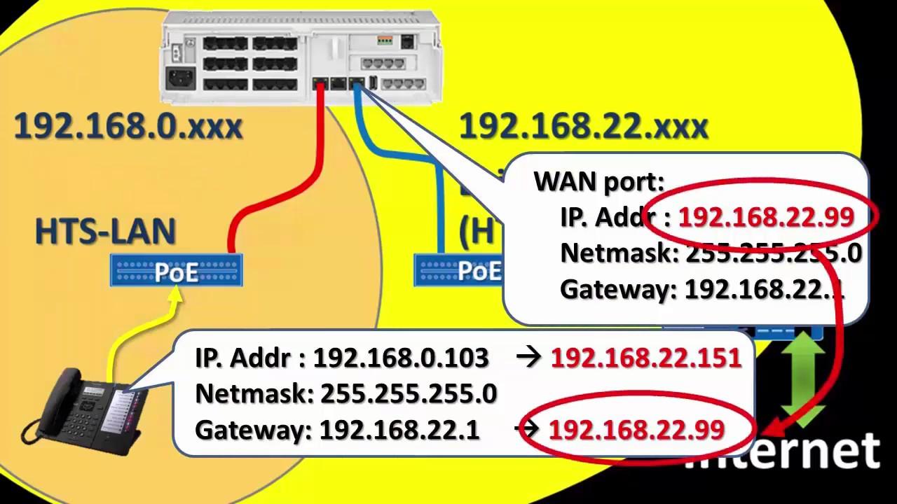 medium resolution of panasonic kx hts series setup guide aid 11 installation to existing lan hts wan hts v1 0 to v1 5