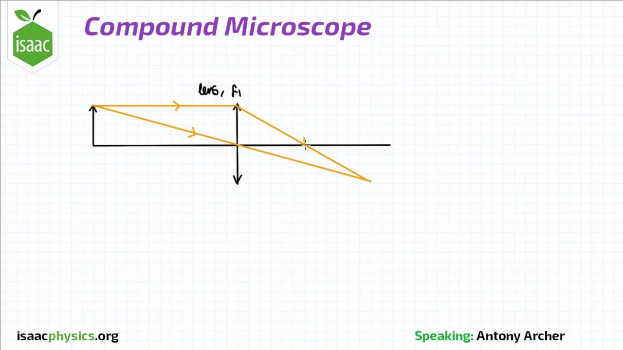 Isaac Physics - Compound Microscope