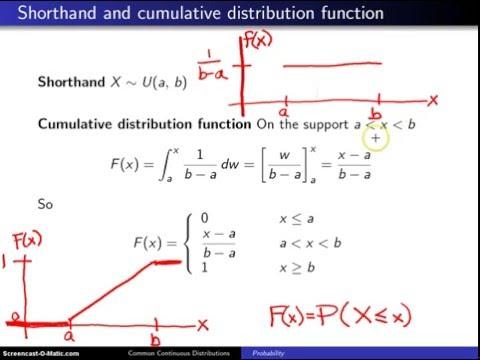 Uniform distribution cumulative distribution function