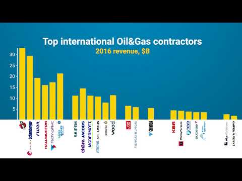 From SupplHi's Desk - Consolidation Of Oil&Gas International EPC Contractors - May2018
