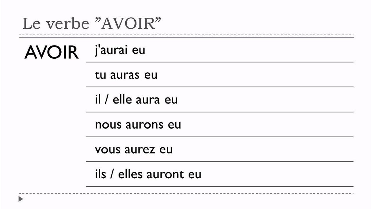 Apprenez le fran ais verbe avoir indicatif futur for Le futur interieur