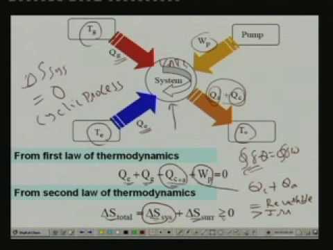 Lecture -14 Vapour Absorption Refrigeration Systems