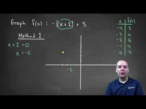 How to Graph Absolute Value Functions - Example 1