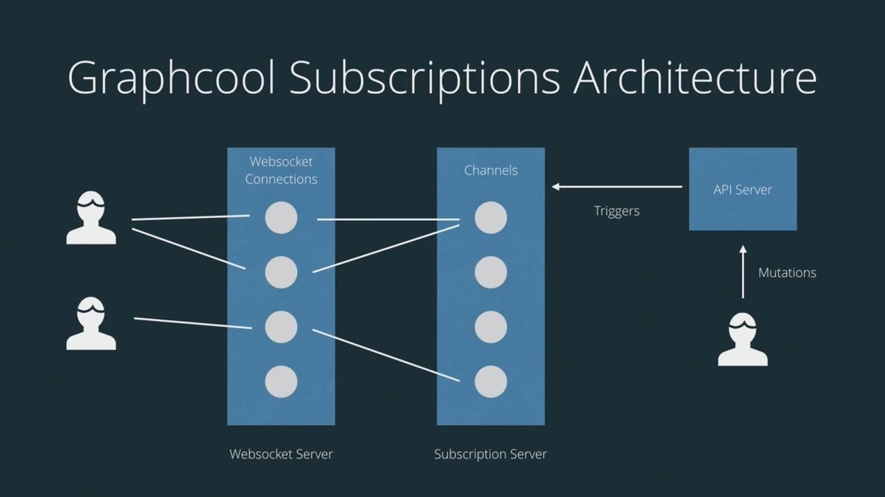 Using GraphQL Subscriptions with Apollo (GraphQL London #3)