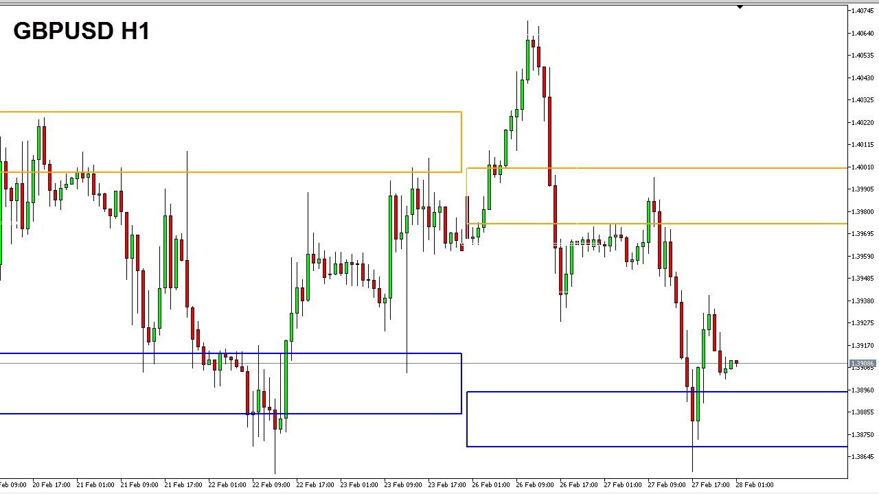 Harmonic Volatility Indicator