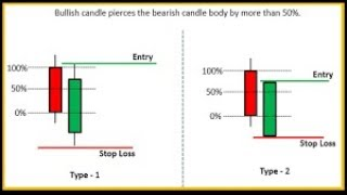 The ABC's of Candlestick Patterns for Forex, Crypto and CFD Trading