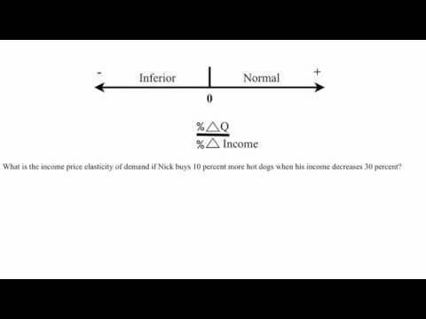 Elasticity Coefficients Youtube