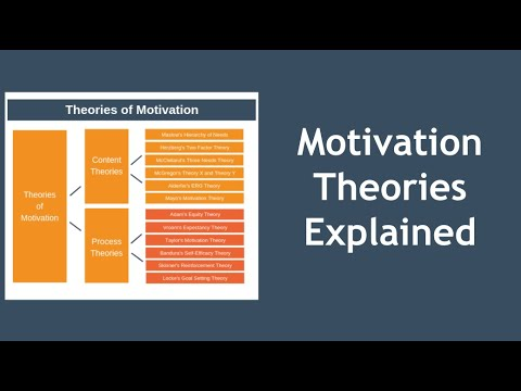 Download Motivation Theories Explained in 10 Minutes