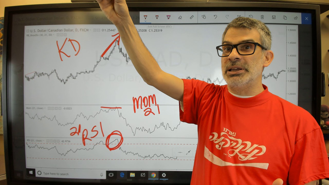 The Knoxville Divergence Indicator On Tradingview By Rob Booker