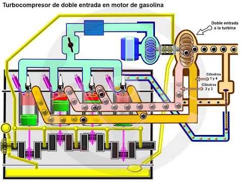 Turbocompresor de doble entrada y de geometría variable (3/7)
