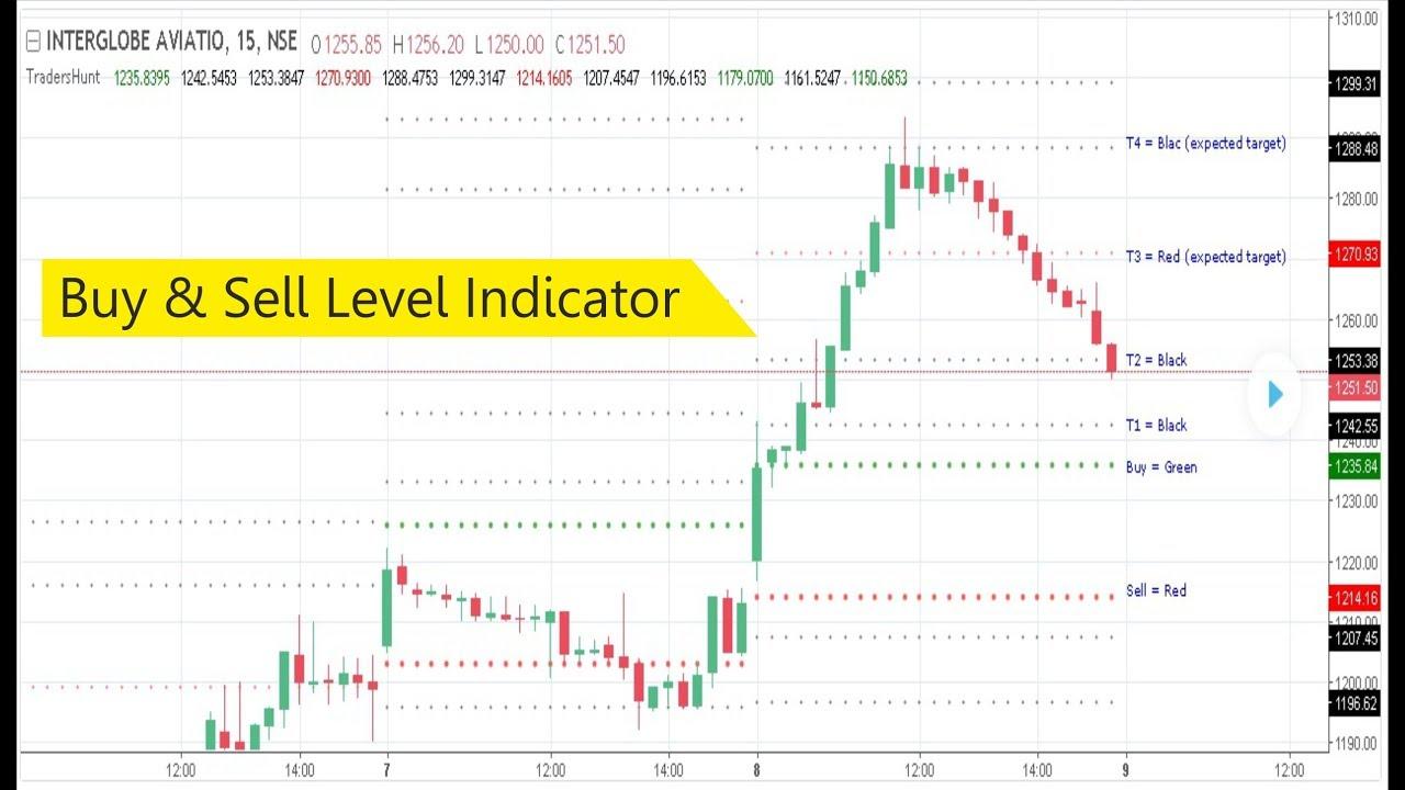 Buy & Sell Level Indicator on TradingView