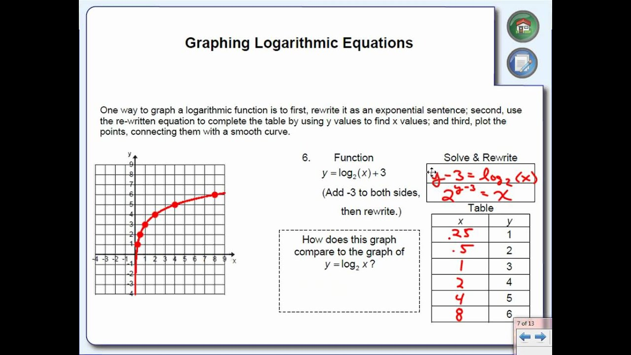 Worksheets Function Tables Worksheet graphing logarithmic equations youtube