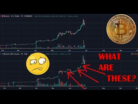 Is BITCOIN Still Bullish? Bitcoin Gaps Explained