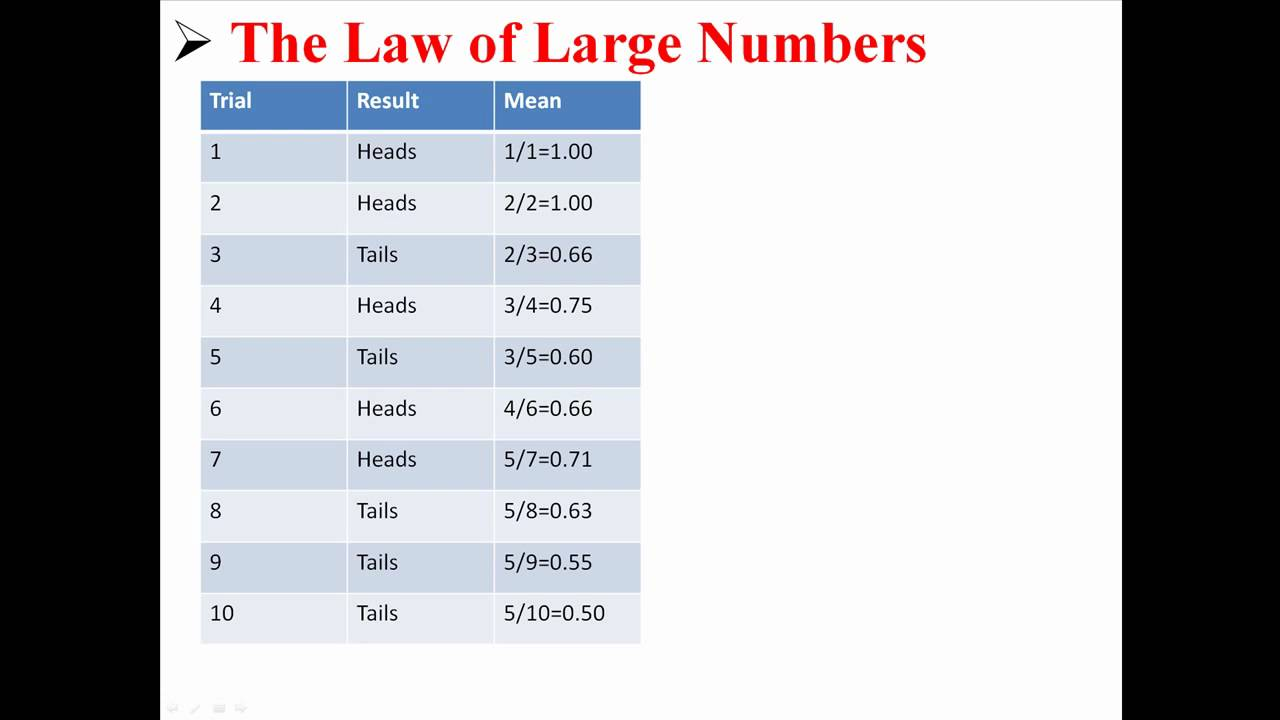 The Law of Large Numbers - YouTube