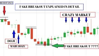 fake breakout Tutorial - Learn to find fake breakout