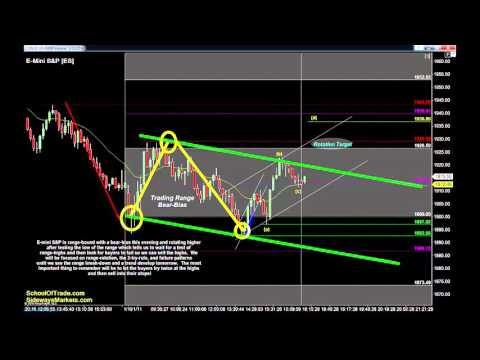 6 Trades for Tuesday | Crude Oil, Gold, E-mini & Euro Futures 01/11/16