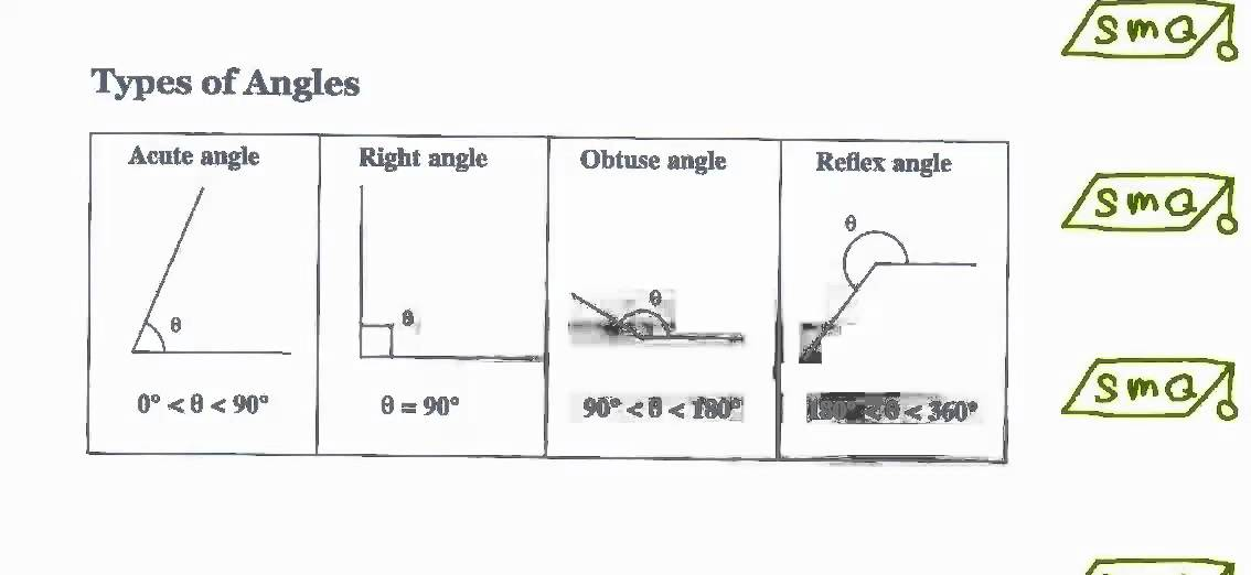 Right Acute And Obtuse Angles : Right acute obtuse and reflex angles youtube