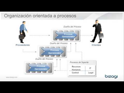 Qué es BPM Business Process Management