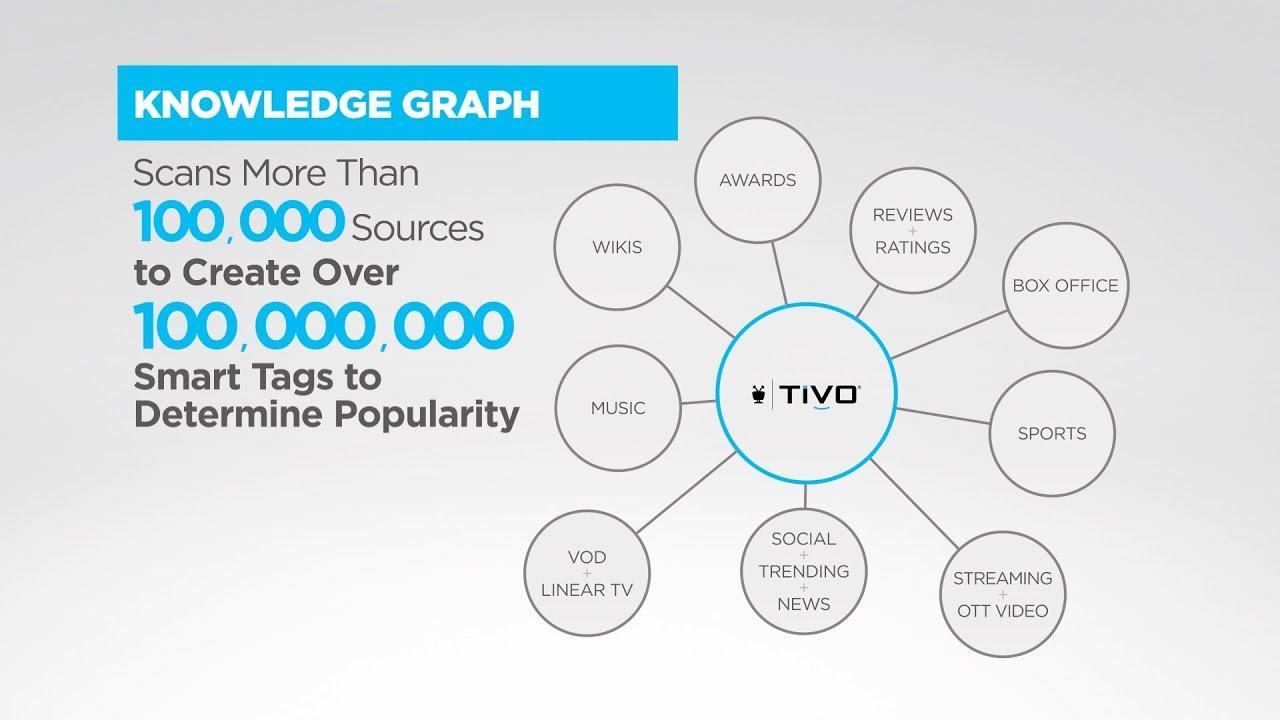 TiVo - Knowledge Graph Tradeshow
