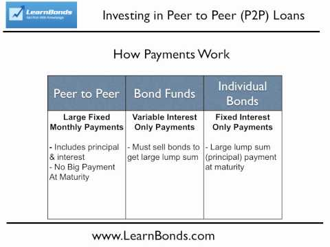 How Investing in Peer to Peer Loans Differs from Bond Investing