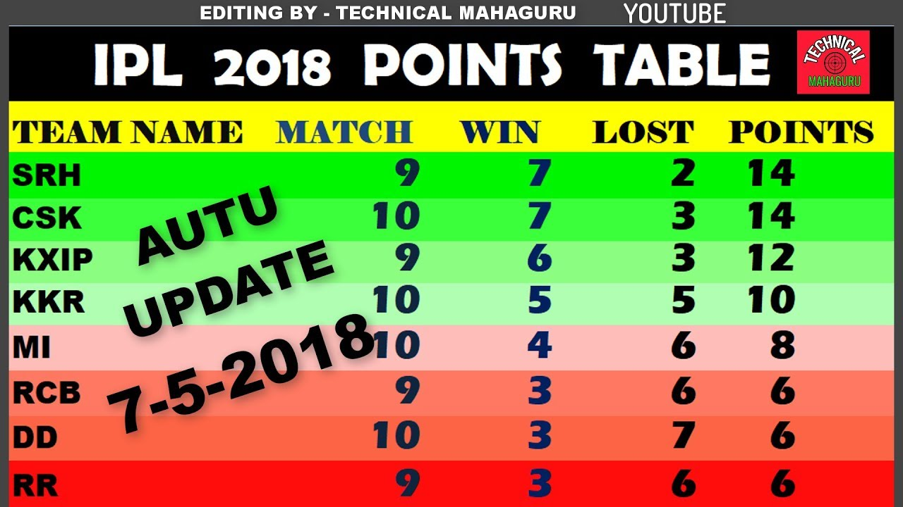 Ipl 2018 Points Table Update Today 3 May Get New Update Goto