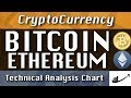 3-19 BITCOIN : ETHEREUM Update CryptoCurrency Technical Analysis Chart 3-9