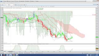 Binary Options Trading Signals Market Recap and Training 06 24 15