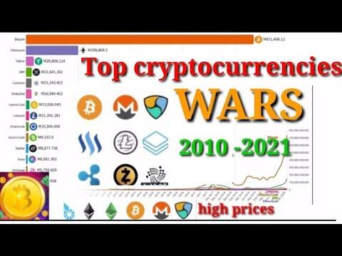Top 10 cryptocrruncies 2010-2021/crpto market cap history crypto maximum profit