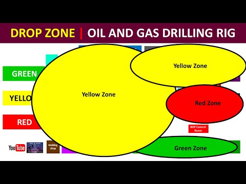 Drop Zone Classification | Oil and Gas Drilling Rig | Training | Urdu Hindi