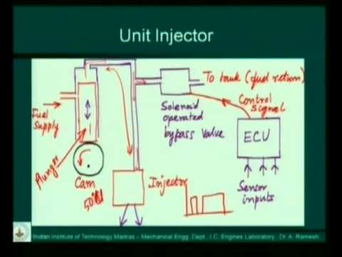Control of Diesel Engine by Dr A Ramesh