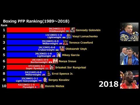 PFP Boxing Rankings 1989-2018